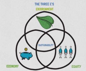 Sustainability venn diagram chart